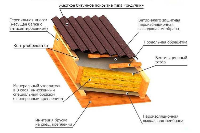ondulin-ili-profnastil-chto-luchshe-plyusy-i-minusy-materiala-4