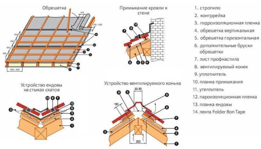 ondulin-ili-profnastil-chto-luchshe-plyusy-i-minusy-materiala-6